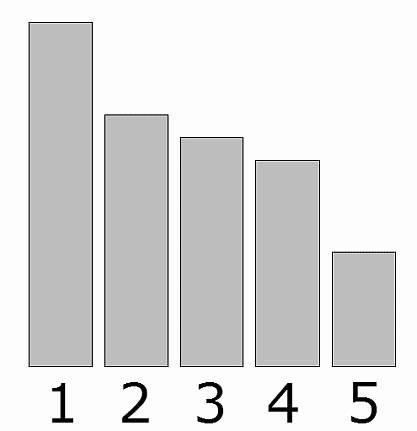 先述の円グラフと同等の棒グラフ。こちらの方が比率の差が分かりやすい。