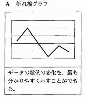 平成23年度センター試験の現代社会の第2問の問5での折れ線グラフ