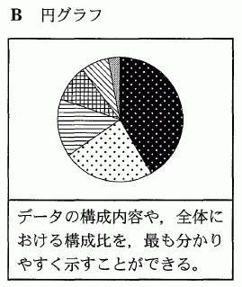 平成23年度センター試験の現代社会の第2問の問5での円グラフ