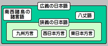 日本語(広義と狭義)。狭義の日本語の中に「九州方言」、「西日本方言」、「東日本方言」が含まれており、広義の日本語の中に「狭義の日本語」、「南西諸島の諸言語」、「八丈語」が含まれている。
