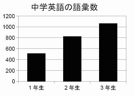上に挙げたデータ(中学英語の語彙数)を棒グラフにした適切な例