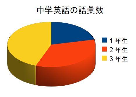 上に挙げたデータ(中学英語の語彙数)を誤って円グラフにしてしまった例