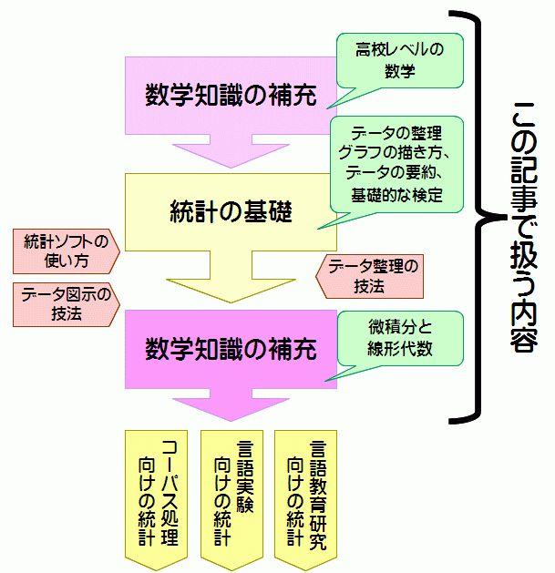 言語研究者のための統計の学習順序