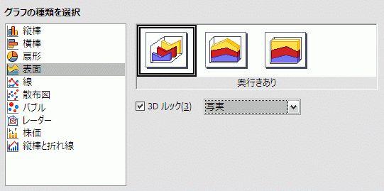 OpenOffice.org Calc でのグラフの種類の選択