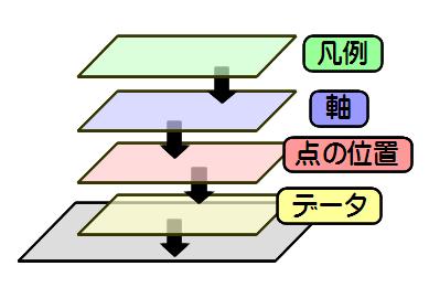 """""""ggplot2""""で図を描く場合のイメージ。層(レイヤー)を重ねていく。"""