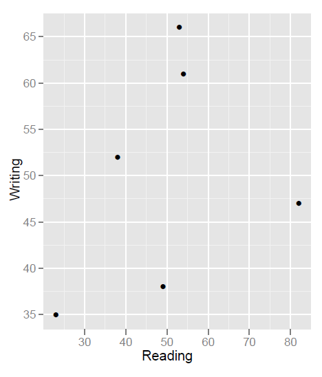 """ggplot2""を使った場合の散布図の例"