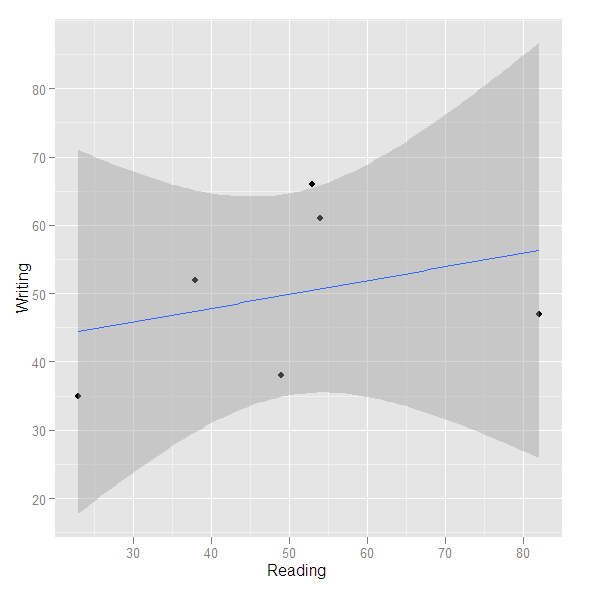 散布図に回帰直線を加えた例。このように図にさまざまな層を重ねることができる。