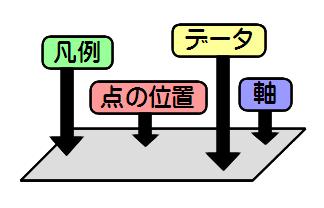 手書きやRのデフォルトの作図コマンドで図を描く場合のイメージ。色んなものを一気に図に表す。