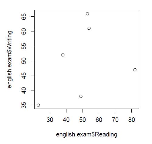 Rのデフォルトの作図機能を使った場合の散布図の例