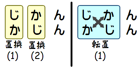 転置の例。転置だと1回で済むが、置換を使うと2回編集が必要になる。