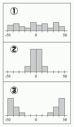 ①から③は平均はすべて0であるが、図示すればすぐ分かるように、分布の形はまるで異なっている。
