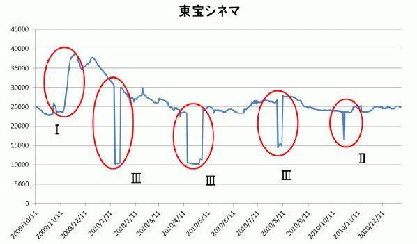 Yahoo!での「東宝シネマ」のヒット数の変動(佐藤ら 2011 より引用)