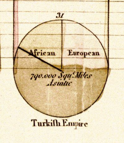 プレイフェアの円グラフ