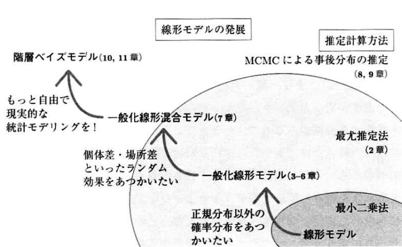 様々なモデルの関係、特に線型モデルの拡張について(久保2012のP.6より)
