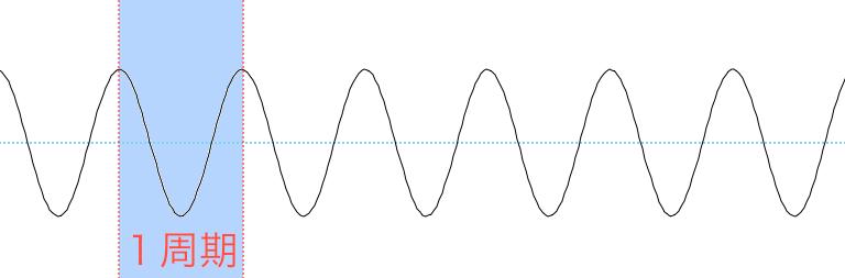 以下の波は同じような形を繰り返している。ある状態から始まり、同じ状態に戻るまでの間を1つの周期として捉える。