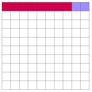 真に有効な10種類の薬のうち、正確に検出されるのは紫色で示した8種類である。