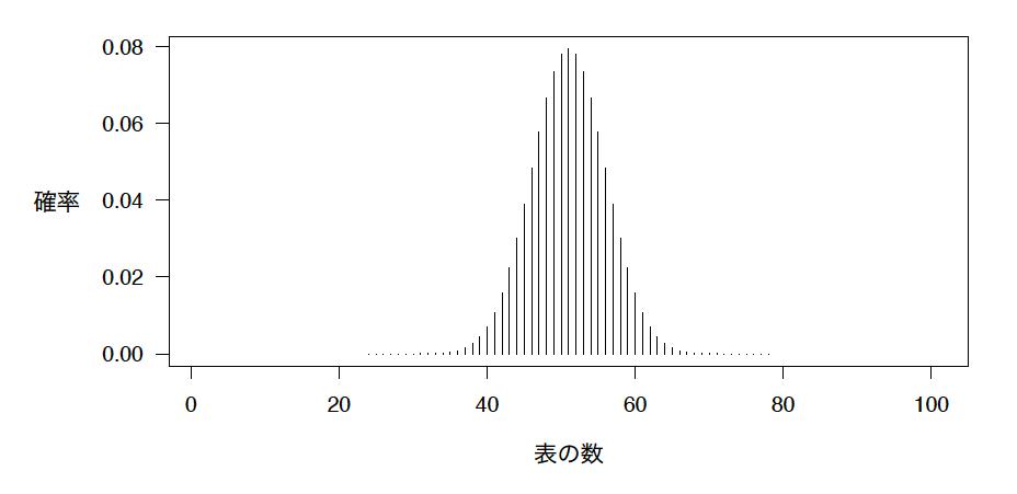 不正がないコインを100回投げたときに表が出る回数とその確率