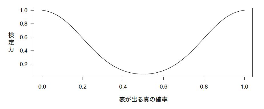 10回コインを投げた場合の検定力曲線