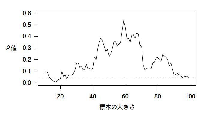 標本サイズが増えるごとに検定をした場合のシミュレーション。