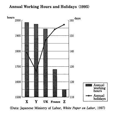 平成16年度センター試験の英語の第4問に出されたグラフ。このグラフでは、棒がゼロからでなく、1500から始まっており、量が誇張されてしまっている。