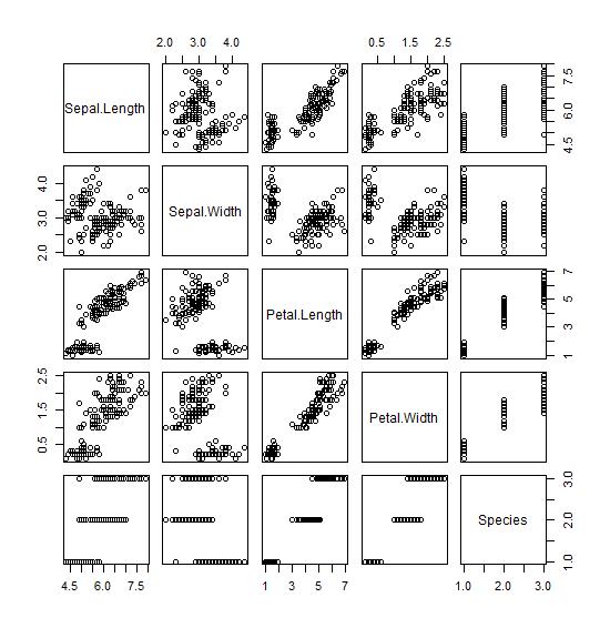 iris データセットの散布図行列。pairs(iris) で出力。