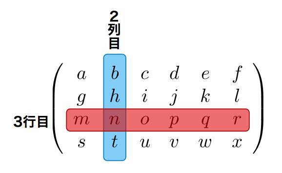 数学での行列の例。以下の行列は、行が4つあり、列が6つある。ここで、m, n, o, p, q, r が横に並んでいるのが3行目であり、b, h, n, t が縦に並んでいるのが2列目である。