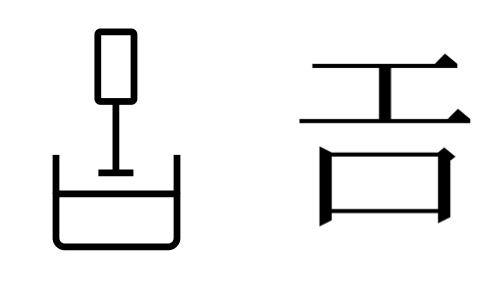 甲骨文字での工口(左)と、後世の漢字で工口を表したもの(右)
