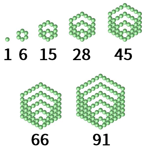 正六角形ができるように丸を並べたもの。必要な丸の数は、小さな正六角形から順に、1個、6個、15個、28個、45個、66個、91個となっている。つまり、六角数は小さいものから順に、1, 6, 15, 28, 45, 66, 91 になる。