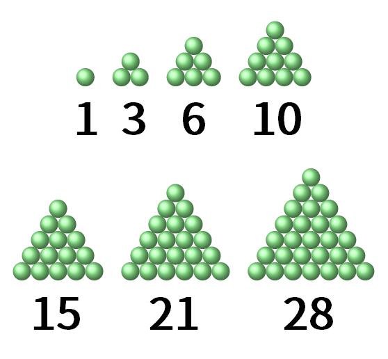 この図の正三角形は小さなものから順に、1番外側の一辺の長さが丸1個分、2個分、3個分、……、6個分、7個分になっている。それぞれの正三角形の形を作るために必要な丸の数は、小さなものから順に、1個、3個、6個、10個、15個、21個、28個である。