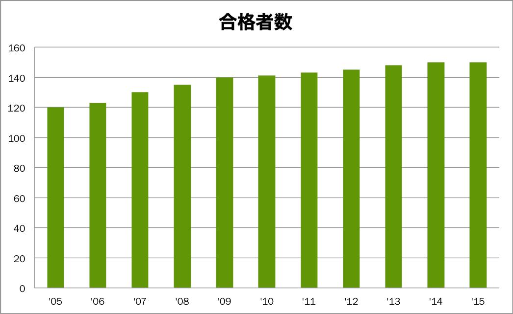 ある塾における合格者数の推移