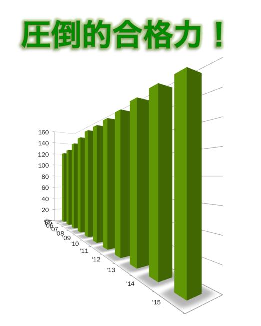 グラフを描く視点を変えることで、「圧倒的な」感じを出すことに成功した棒グラフ