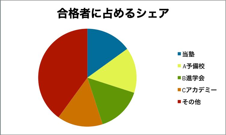 合格者に占めるシェアを表した円グラフ
