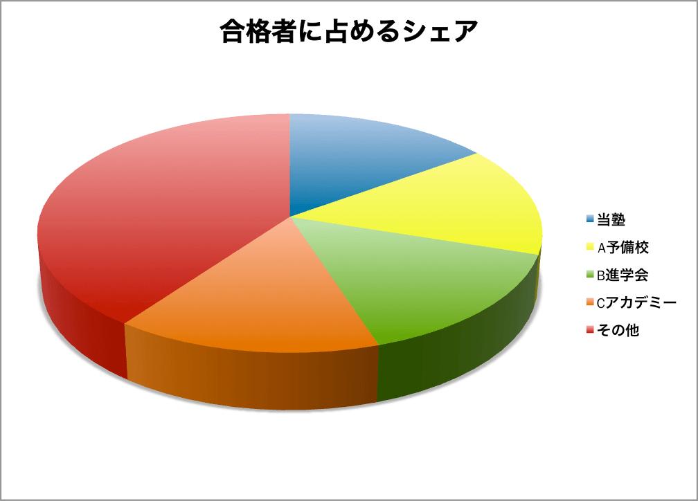 合格者に占めるシェアを3D円グラフに表したもの