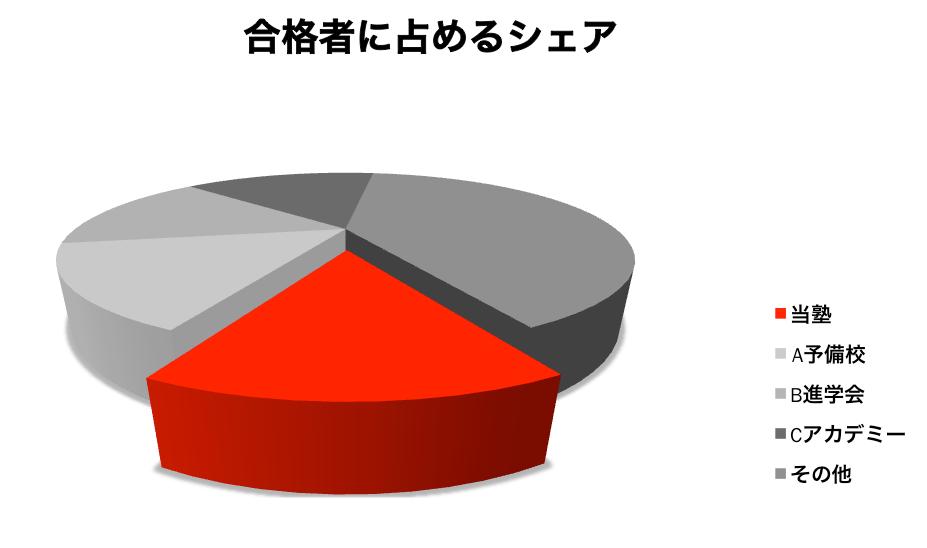 合格者に占めるシェアを大きく誇張した3D円グラフの例