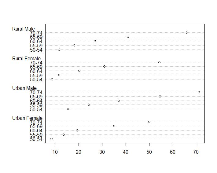VADeaths データセットをもとにした点グラフ。dotchart(VADeaths) で出力。