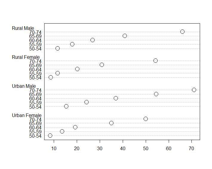 VADeaths データセットをもとにした点グラフの点を大きくしたもの。dotchart(VADeaths, pt.cex = 2) で出力。