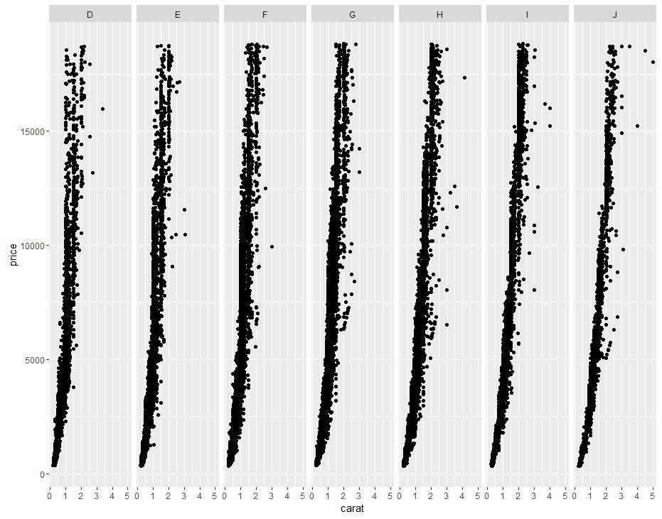 facet_grid 函数で複数のグラフを並べて出力した例。