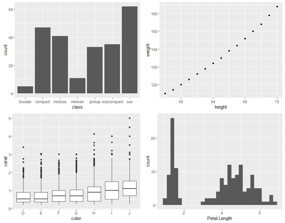 grid.arrange 函数を使って、4つのグラフを格子状に並べた例。