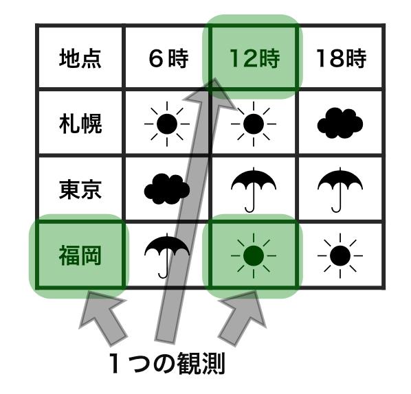 整然でないデータにおいて、1つの観測がどのように表されるかを示した例。福岡で12時に晴れという1つの観測の情報がばらばらの場所に表現されてしまっている。