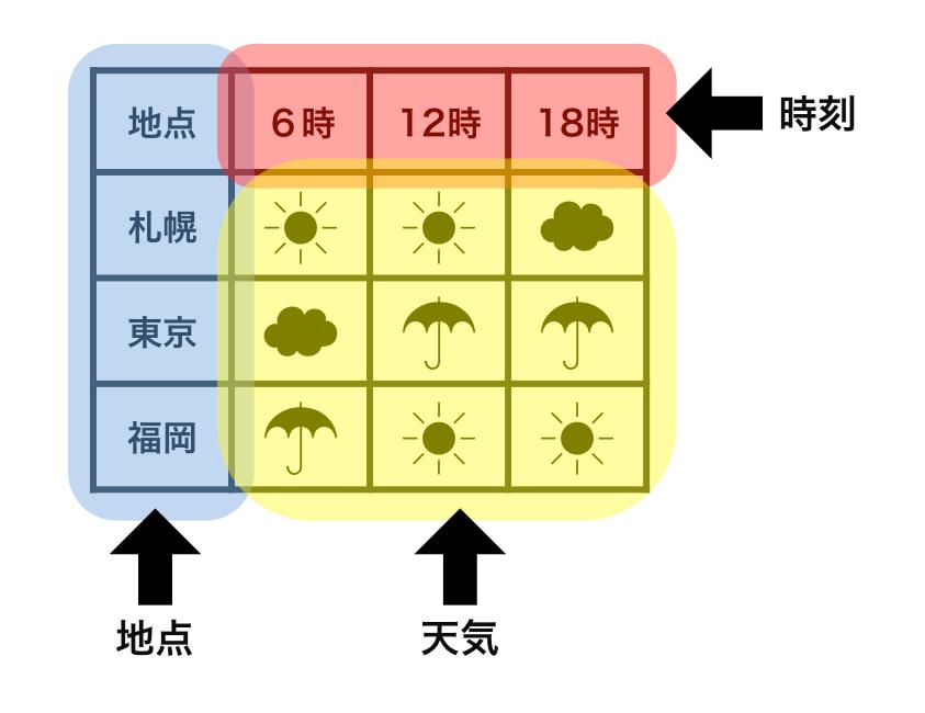 整然でないデータで、変数がどのように表されるかを示した例。地点(青)は列になっているが、時刻(赤)は行になっている。天気(黄)は複数の列と行にまたがっている。