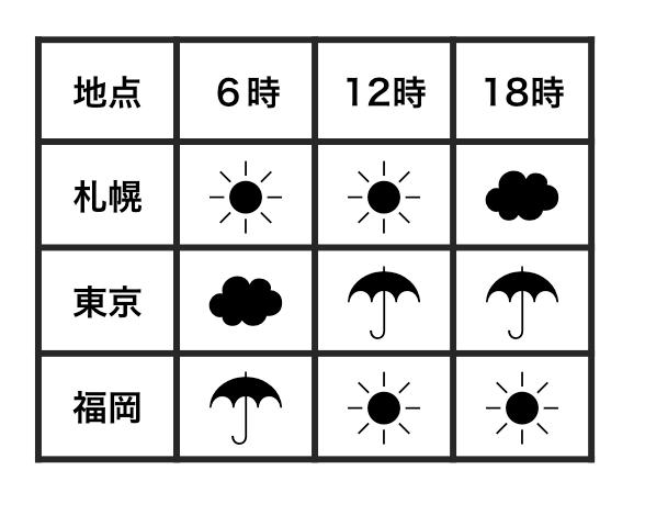 天気の記録をデータにした例。人間にとっては分かりやすい形をしているが、整然ではない。