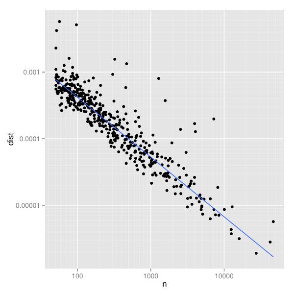 図2(b):両対数のグラフは散らばりのパターンと異常に高い値を見いだしやすい。青線は最も当てはまりがよい頑健な直線である。