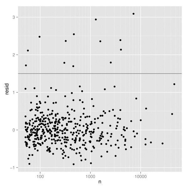 図3:log(n) から log(dist) を予測する頑健な線形モデルからの残差。1.5のところにある水平線は、さらなる探索のための閾値を示す。