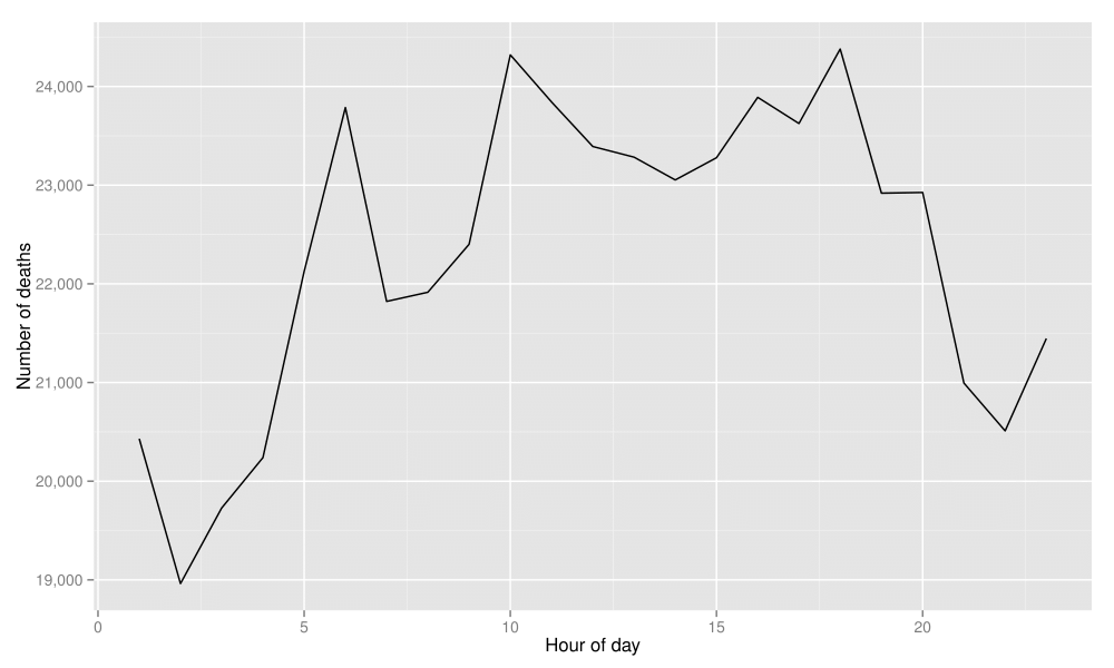 図1:すべての死因についての時間的パターン。