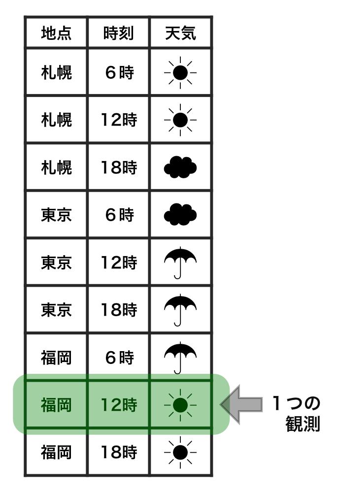 整然データにおいて、1つの観測がどのように表されるかを示した例。福岡で12時に晴れという1つの観測が、1つの行で示されている。