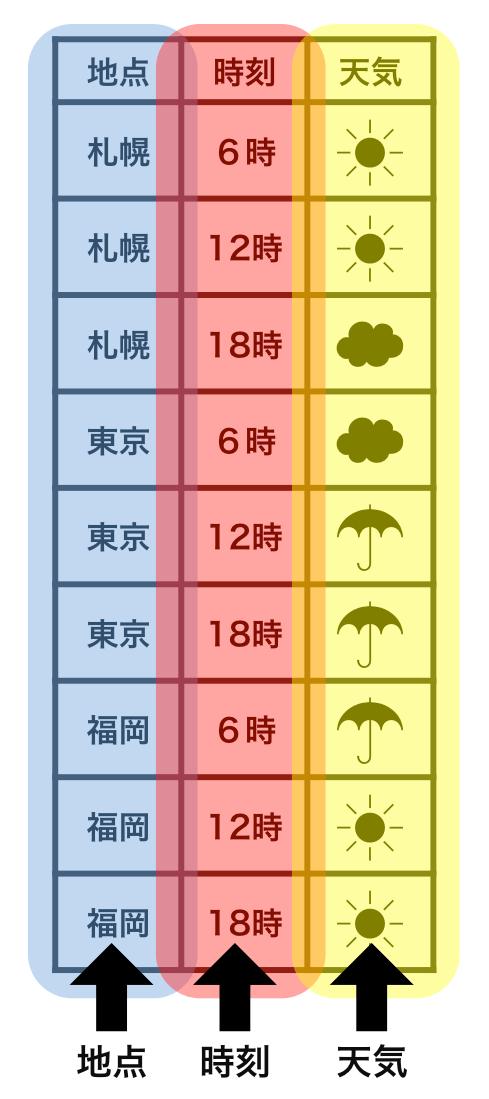整然データで、変数がどのように表されるかを示した例。地点(青)・時刻(赤)・天気(黄)という3つの変数は、すべて列として表現されている。