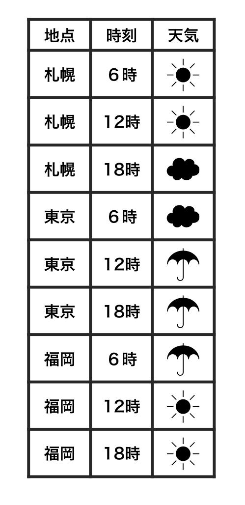 天気の記録をデータにした例。これは整然である。