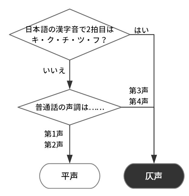 日本語の漢字音と普通話の漢字音から平仄を導き出す方法。