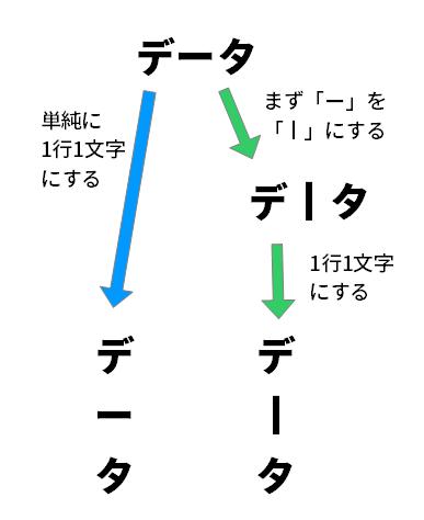単純に1行1文字にすれば、長音符が違和感のある形になるが、縦棒の形をした「丨」に置き換えた上で、1行1文字にすれば、縦書きとして違和感のないものになる。