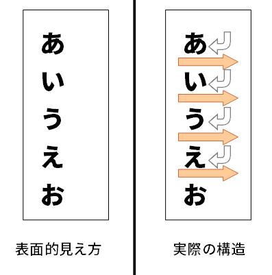 1行に1文字しかない横書きで、実質的に縦書きのように見せることができることを示した図。図の右側に示されているように、実際の構造としては横書きで1文字ごとに改行された5つの行が並んでいる。しかし、図の左側に示されているように、表面的には縦書きのように見える。
